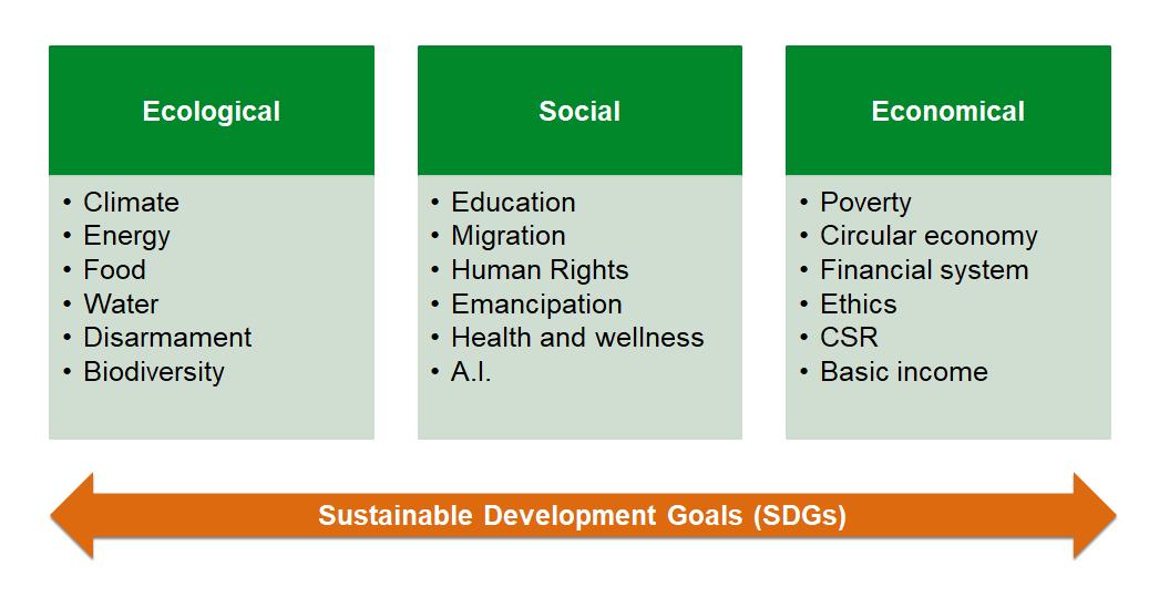Sustainability-Themes